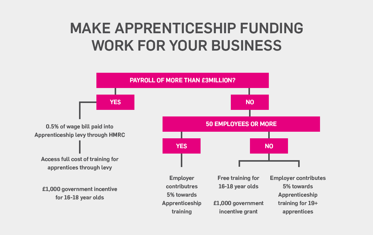 apprenticeships for the duration of greater than 50 day olds